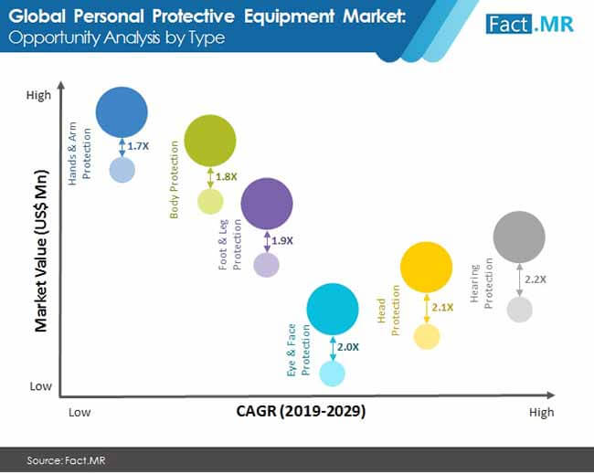 global personal protective equipment market 1