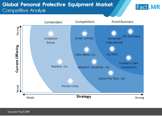 global personal protective equipment market 2