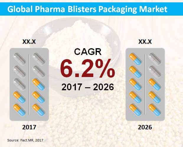 global pharma blisters packaging market