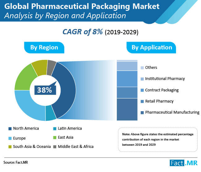 global pharmaceutical packaging market 01