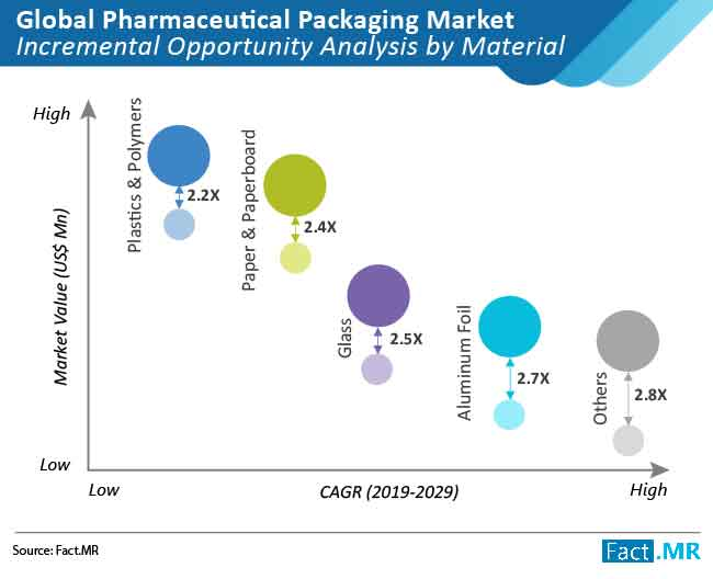 global pharmaceutical packaging market 02