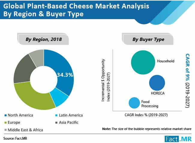 global plant based cheese market analysis by region and buyer type