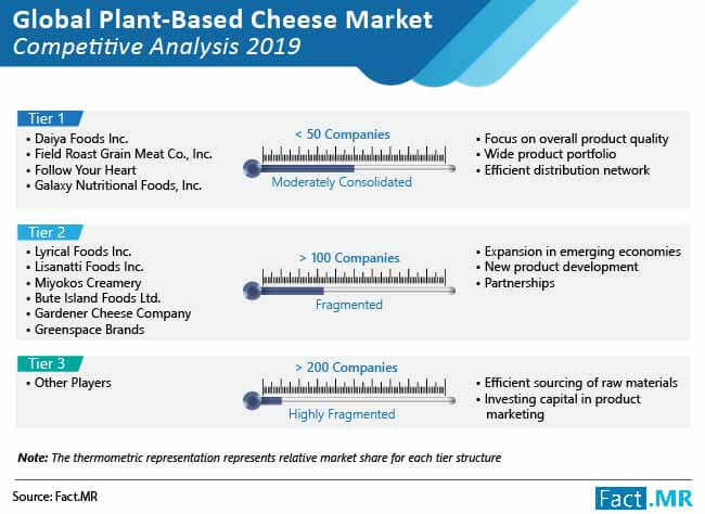 global plant based cheese market competitive analysis
