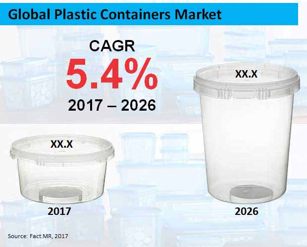 global plastic containers market