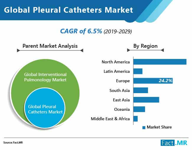 global pleural catheters market 01