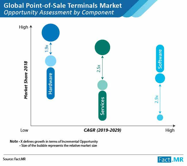 global point of sale terminal market 01