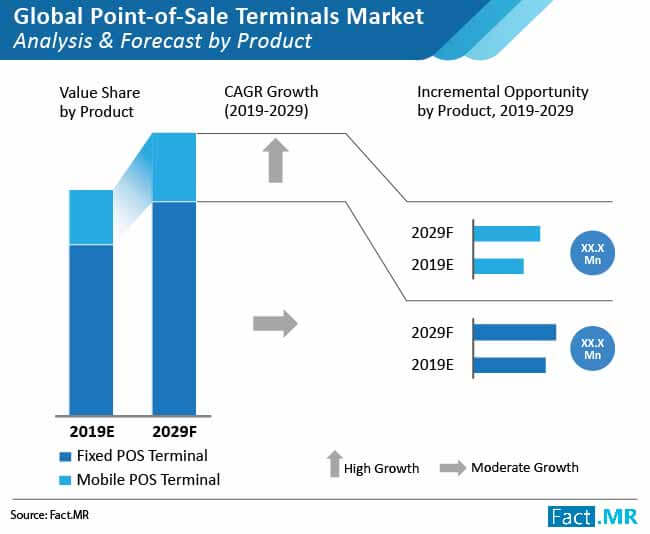 global point of sale terminal market 02
