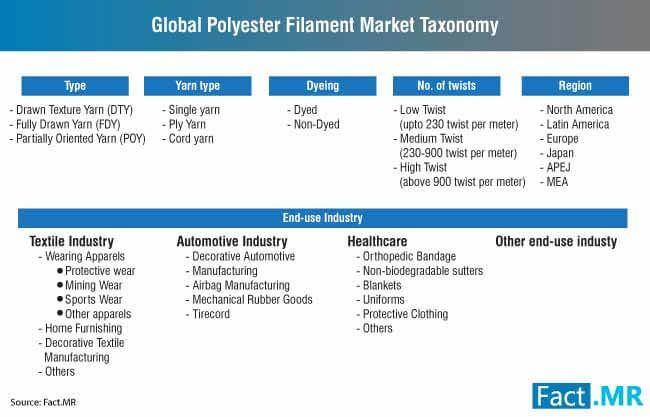 global polyester filament market taxonomy