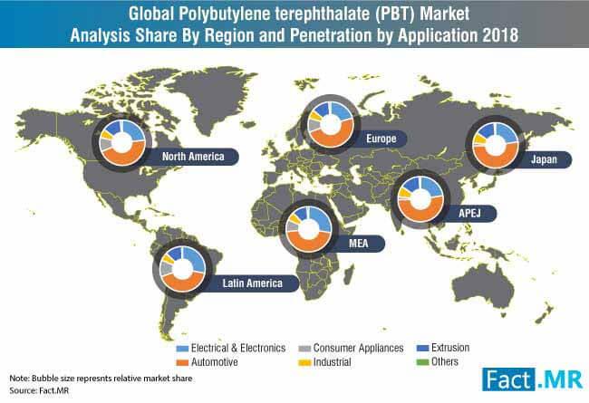 global polyethylene terephthalate pbt market analysis