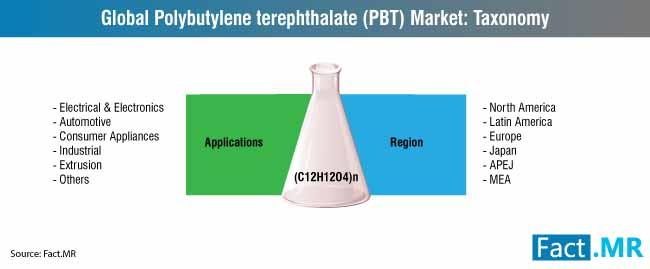 global polyethylene terephthalate pbt market taxonomy