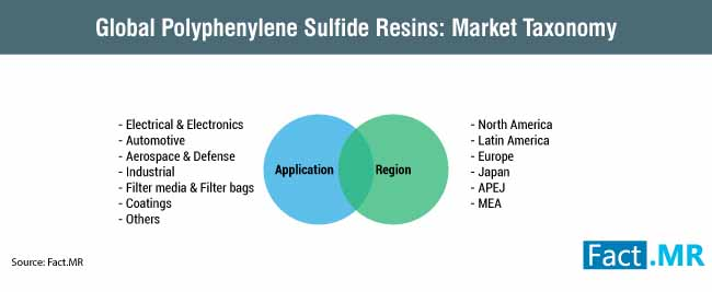 global polyphenylene sulfide resins market taxonomy