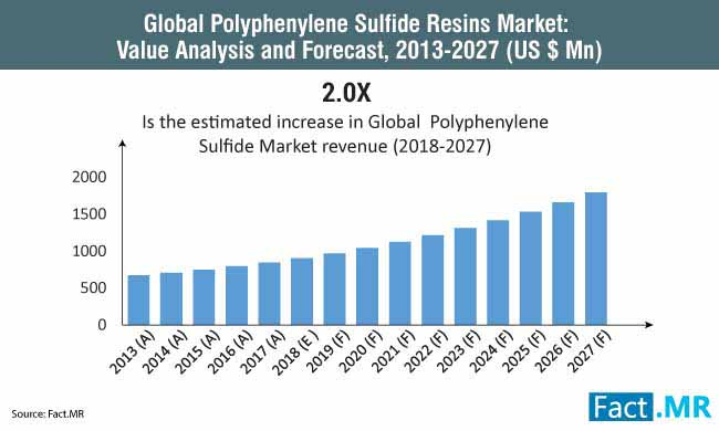 global polyphenylene sulfide resins market value analysis and forecast