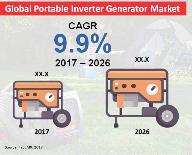 global portable inverter generator market