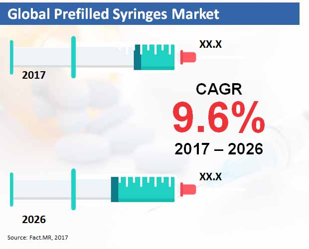 global prefilled syringes market
