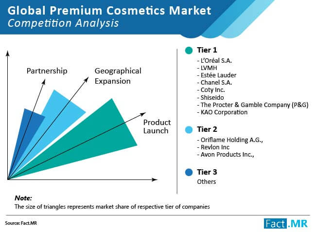 global premium cosmetics market 01