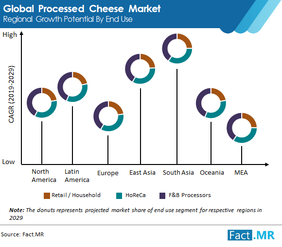 global processed cheese market regional growth potential by end use