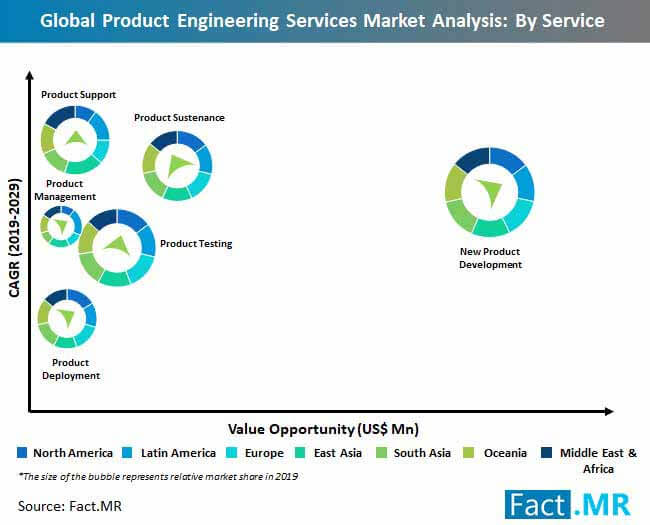 global product engineering services market analysis by service