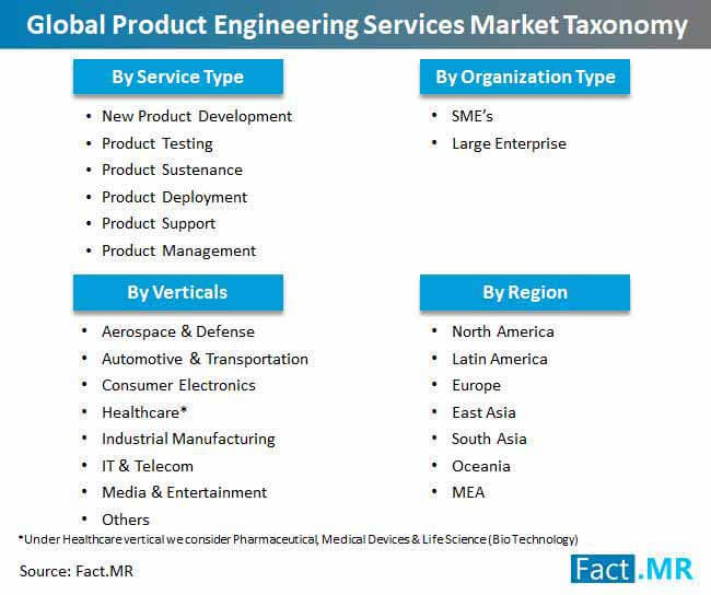 global product engineering services market taxonomy