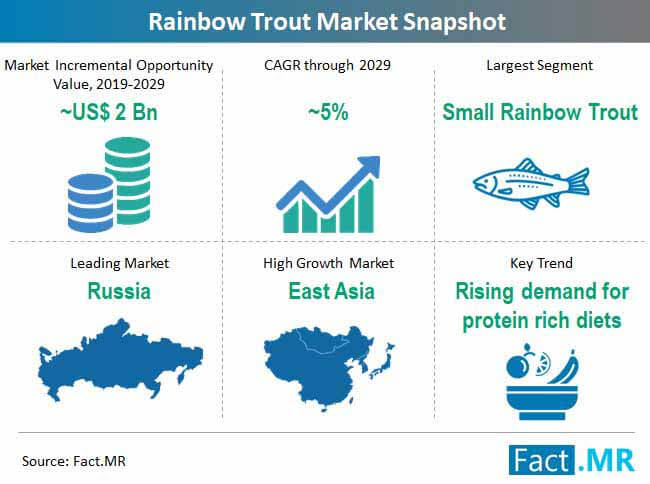 global rainbow trout market snapshot