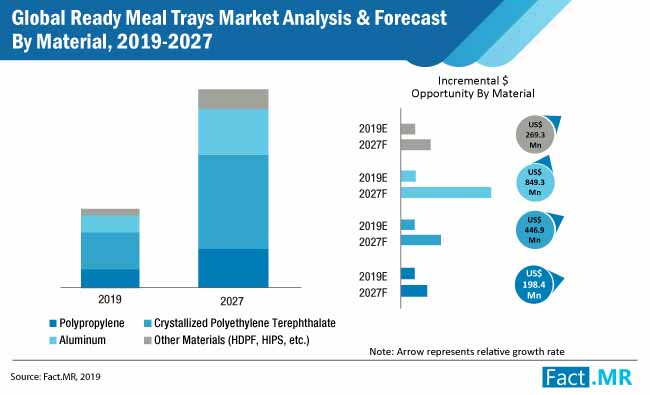 global ready meal trays market