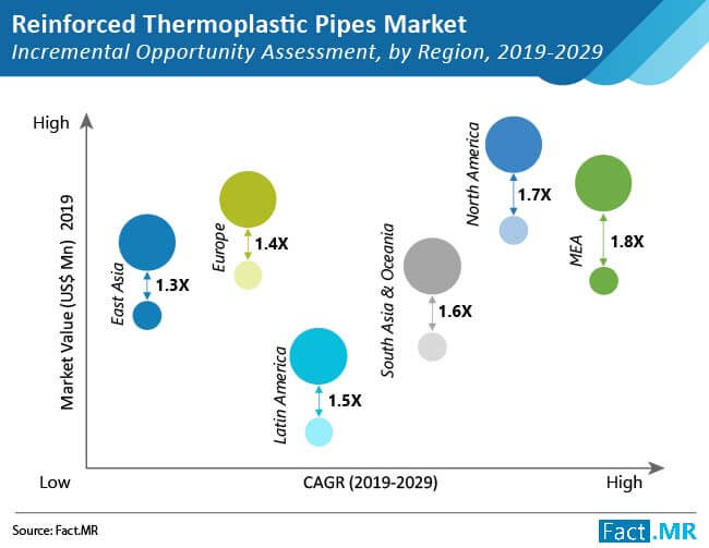 global reinforced thermoplastic pipes market incremental opportunity assessment by region