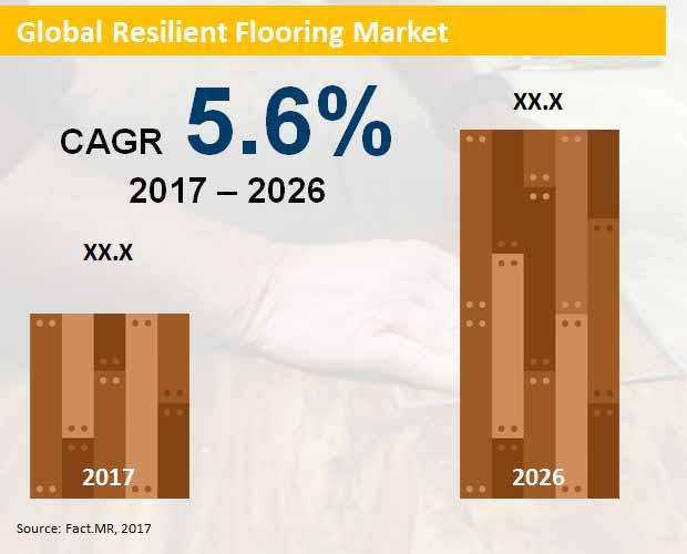 Resilient Flooring Market Forecast Trend Analysis