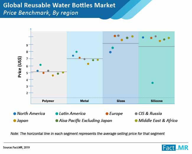 global reusable water bottle market price benchmark