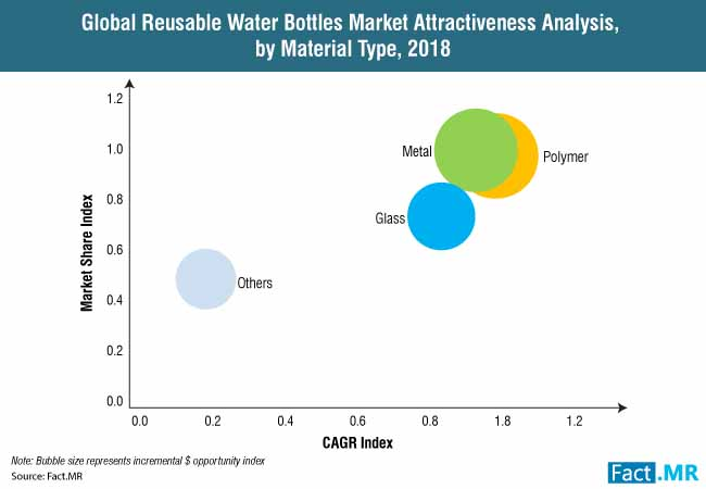 global reusable water bottles market attractiveness analysis by material type 2018