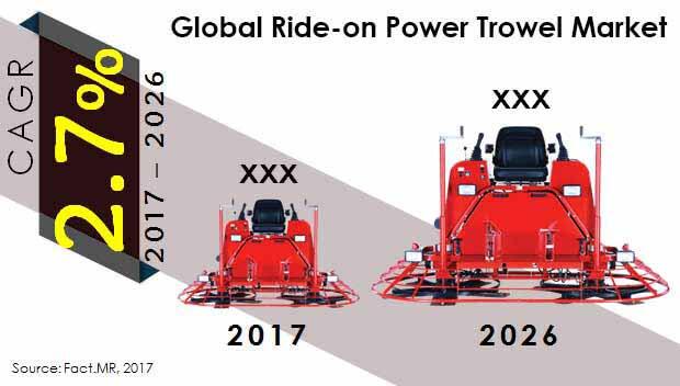 global ride on power trowel market