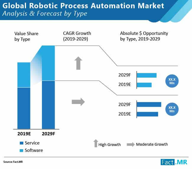 global robotic process automation market 02