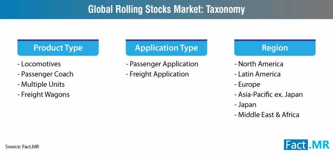 global rolling stocks market taxonomy