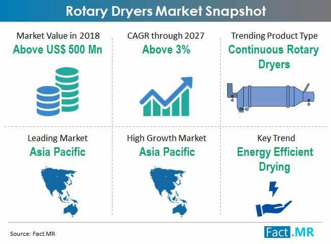 global rotary dryers market snapshot