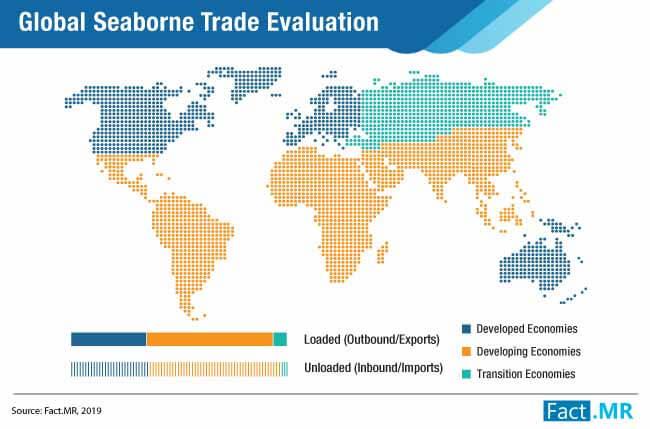 global seaborne trade evaluation