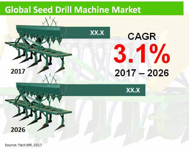 global seed drill machine market
