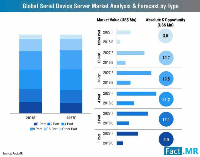global serial device server market analysis forecast by type