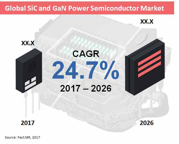 global sic and gan power semiconductor market