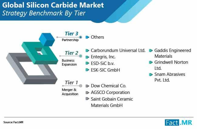 global silicon carbide market 02