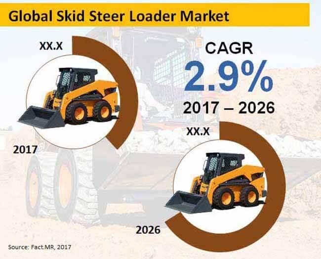 global skid steer loader market