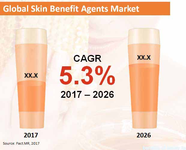 global skin benefit agents market