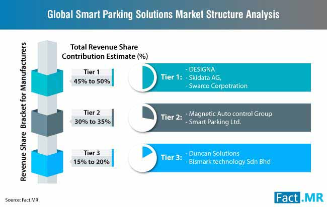 global smart parking solutions market structure analysis