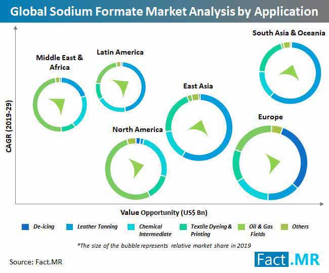 global sodium formate market analysis by application