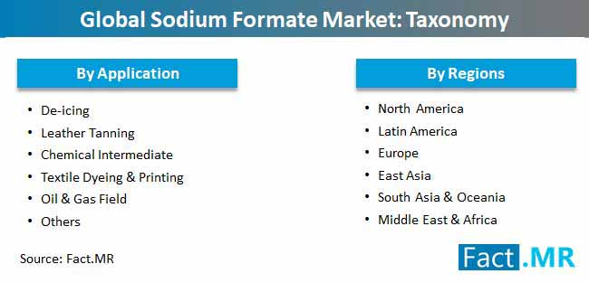 global sodium formate market taxonomy