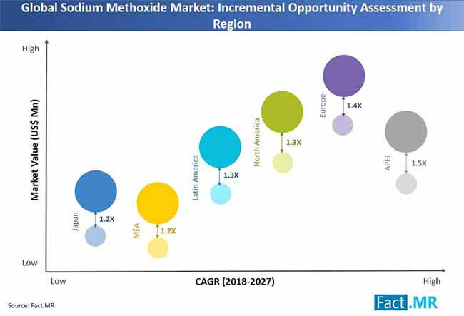 global sodium methoxide market incremental opportunity assessment by region
