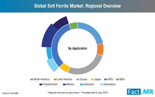 global soft ferrite market regional overview
