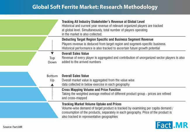 global soft ferrite market research methodology