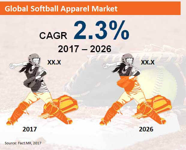 global softball apparel market