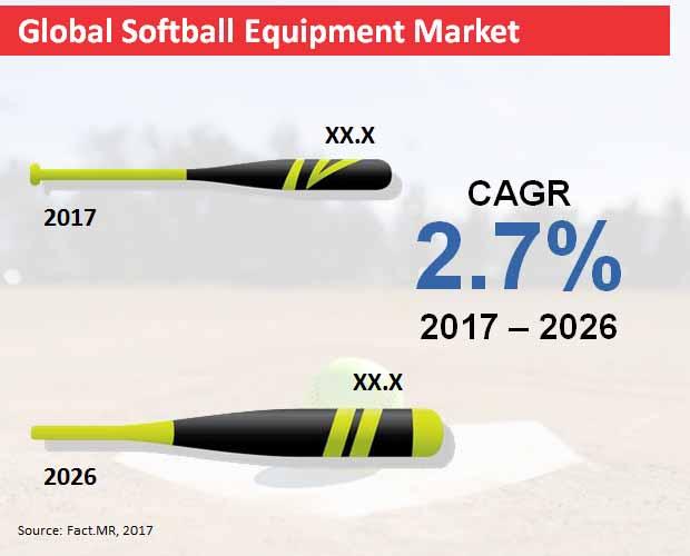 global softball equipment market