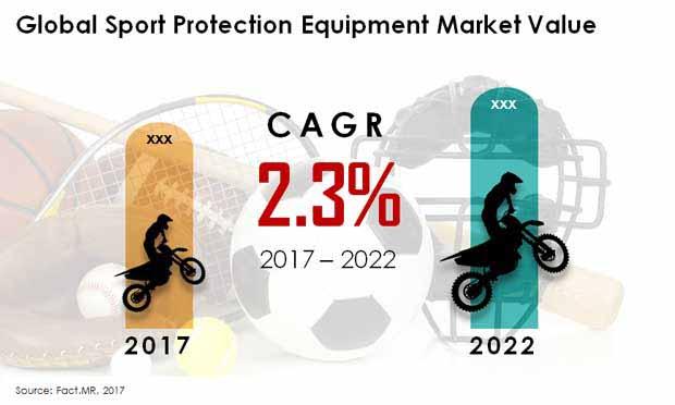 sport protection equipment market