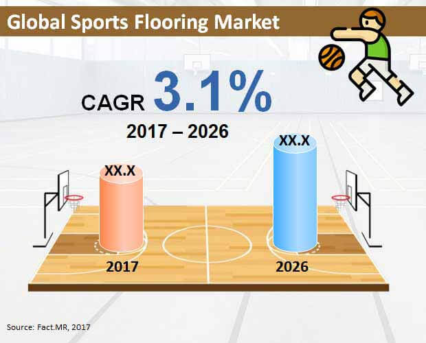 global sports flooring market