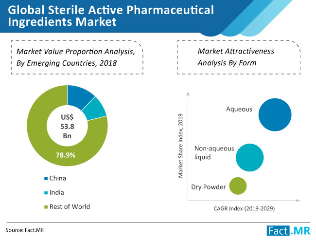 global sterile active pharmaceutical ingredients market